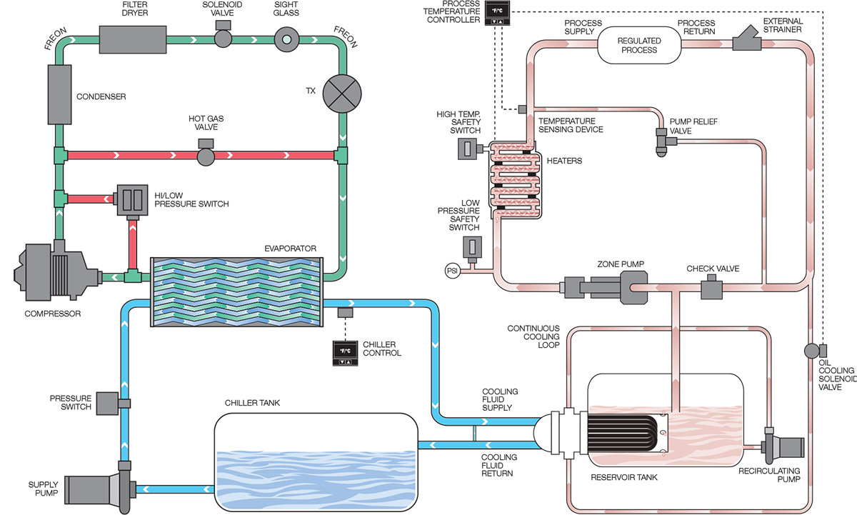automatic control electric heating system temperature thesis water Fuzzy logic approach for boiler temperature & water level control there are several reasons for using automatic temperature gent control system like fuzzy.