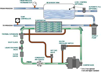 Vapour Absorption Refrigeration Cycle Test Rig further Thermostat Transformer Relay Wiring Diagram likewise 1035 Whirlpool Ed25rfxfw01 Refrigerator Wiring Diagram as well Split Type Air Conditioner Wiring Schematic together with Aircel Rtm 5000. on refrigeration electrical schematic